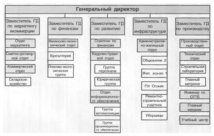 Основные субъекты строительной деятельности