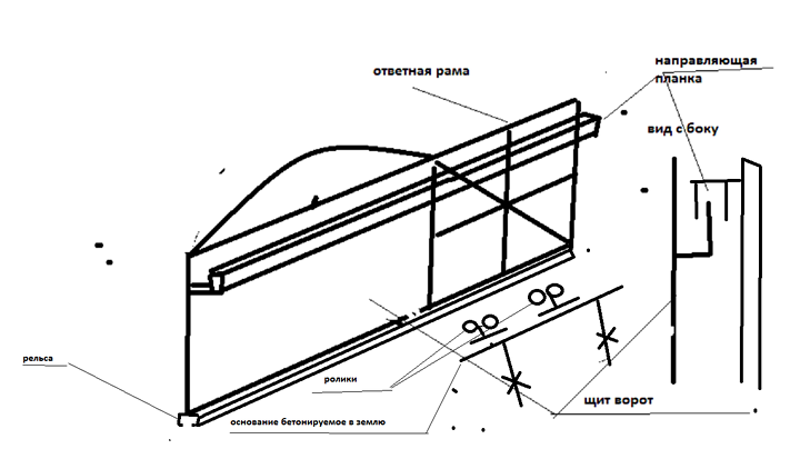 Как сделать кованые ворота