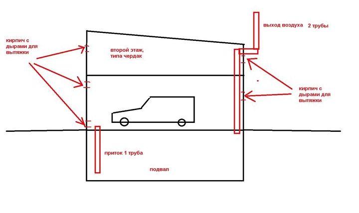 Как сделать подвал в гараже