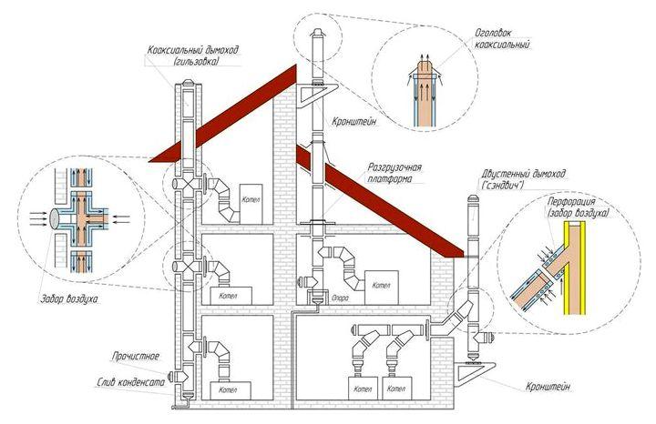 Дымоходы для бани: правильная установка и монтаж трубы