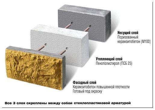 Схема соединения слоев утепленного стенового блока