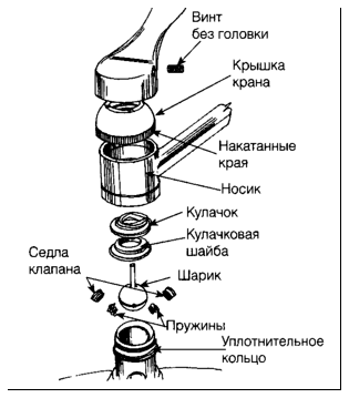 Схема смесителя с шаровым картриджем
