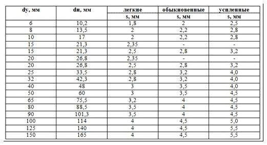 Метрические размеры ВГП трубопровода