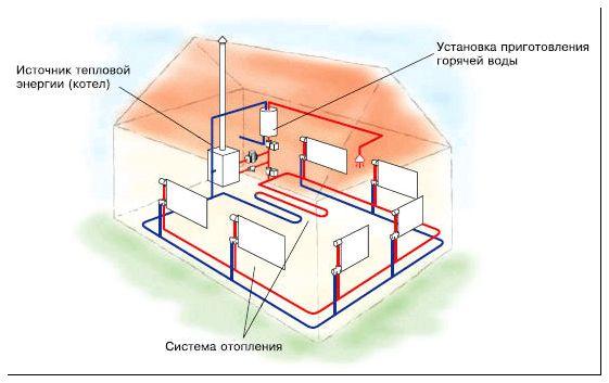Как сделать газовое отопление на даче своими руками
