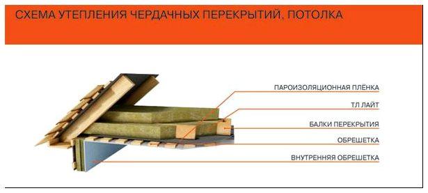 монтаж теплого потолка